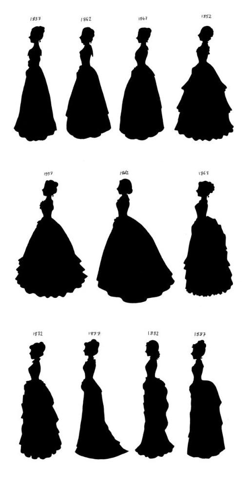 Evolution de la silhouette féminine